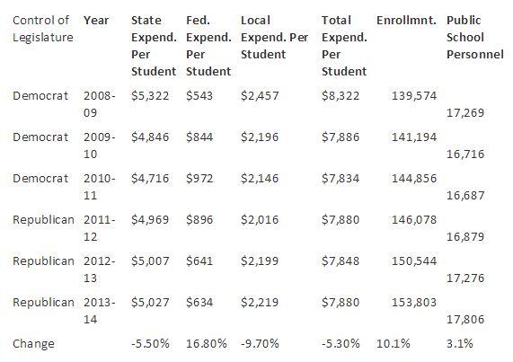 010115 Per Pupil Spending - Luebke article