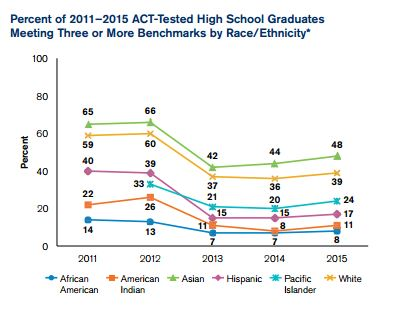 ACT by Race 2015 Readiness Report