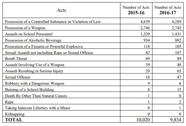 2016-17 School Crime Chart 1