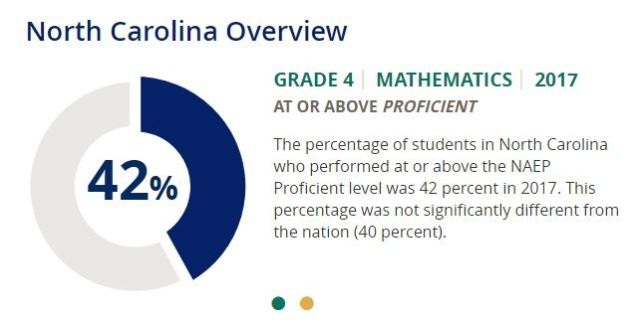 2017 NAEP 4 Math 42Proficient