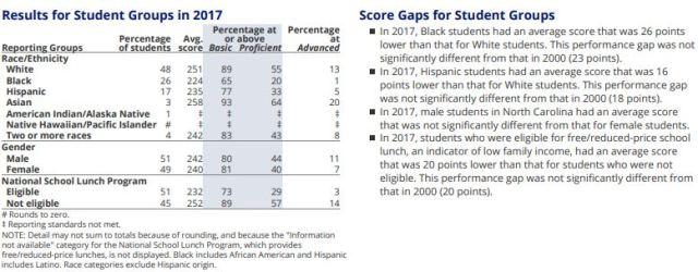 2017 NAEP 4 Math Demographics