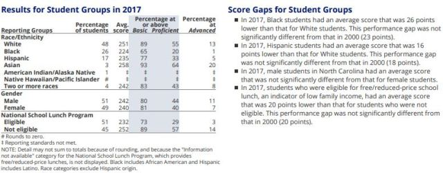 2017 NAEP 4 Math Demographics