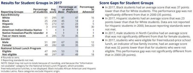 017 NNAEP 8 Math Demographics