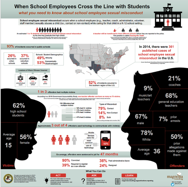 School Employees Cross the Line Infographic - quiet epidemic