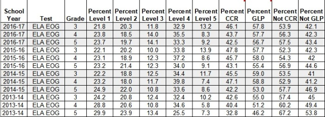NC EOG ELA - BY GRADE - BY LEVEL