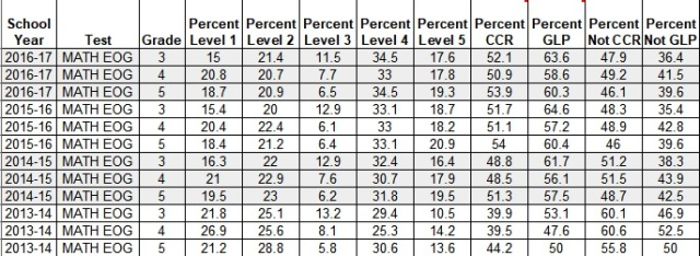 NC EOG Math - BY GRADE - BY LEVEL