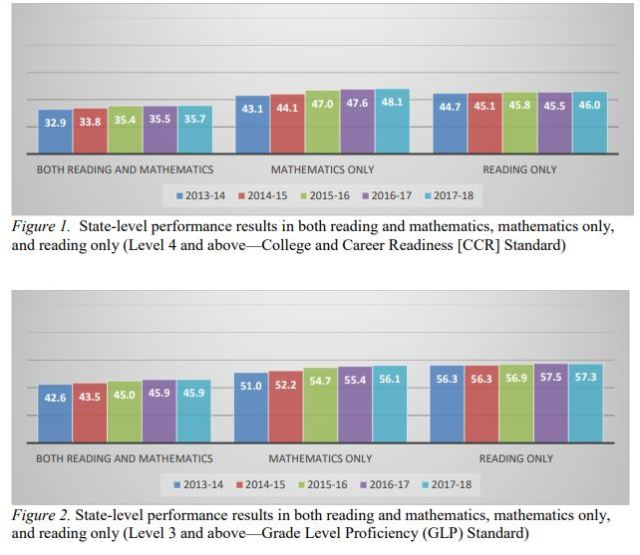 State Lvl Performance CCR GLP Reading Math