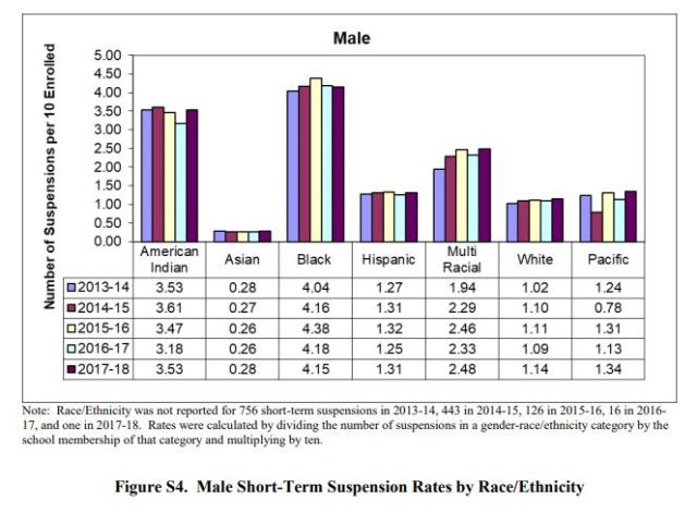 2017-18 STS by Sex race male - NC SCHOOL CRIME REPORT