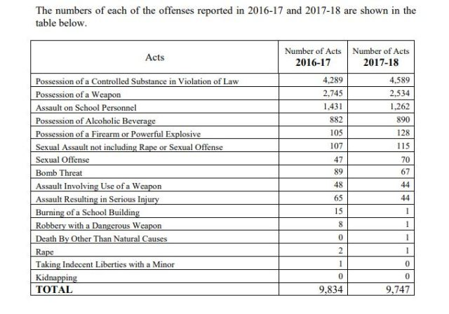 2016-17 vs 2017-17- School Crime report NC