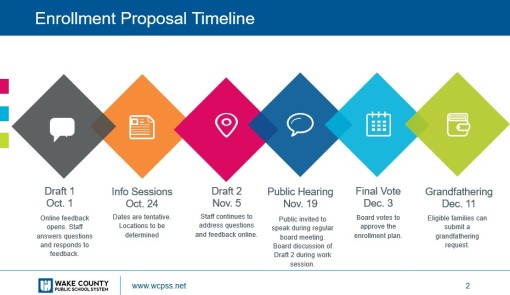ENROLLMENT PROPOSAL TIMELINE CHANGE 09-17-19 - WCPSS - Reassignment
