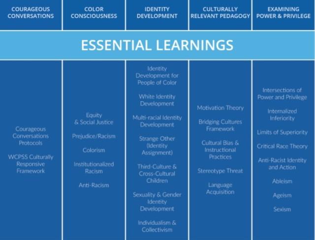 OEA Essential Learnings 2019