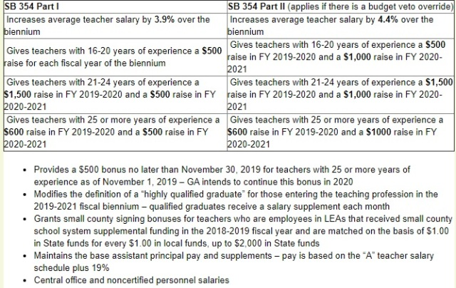 SB 354 Details via DPI - 2019 teacher pay
