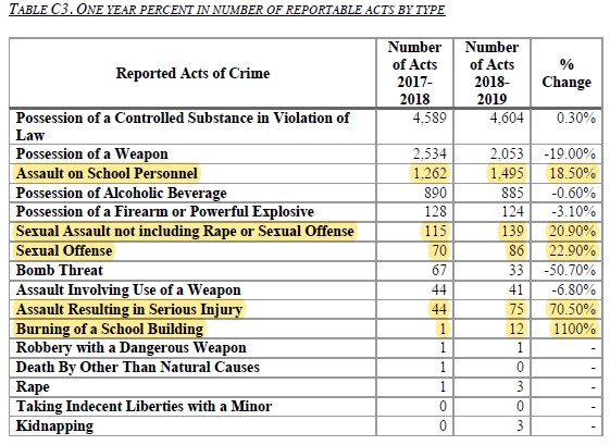 REPORTABLE CRIME TABLE 2018-19 School crime report